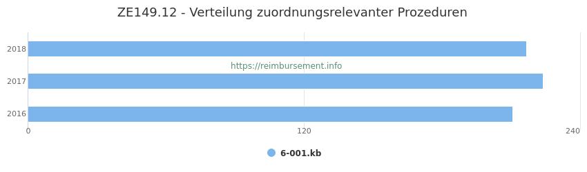 ZE149.12 Verteilung und Anzahl der zuordnungsrelevanten Prozeduren (OPS Codes) zum Zusatzentgelt (ZE) pro Jahr