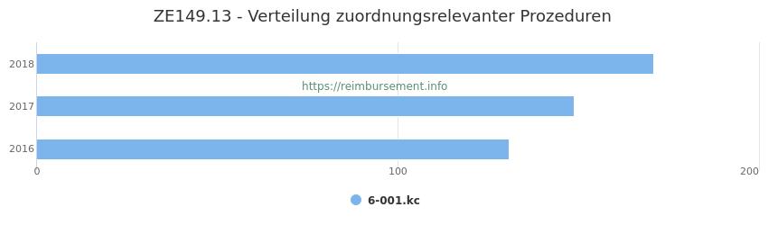ZE149.13 Verteilung und Anzahl der zuordnungsrelevanten Prozeduren (OPS Codes) zum Zusatzentgelt (ZE) pro Jahr