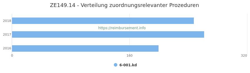 ZE149.14 Verteilung und Anzahl der zuordnungsrelevanten Prozeduren (OPS Codes) zum Zusatzentgelt (ZE) pro Jahr