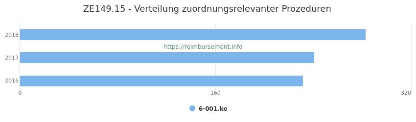 ZE149.15 Verteilung und Anzahl der zuordnungsrelevanten Prozeduren (OPS Codes) zum Zusatzentgelt (ZE) pro Jahr