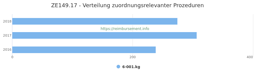ZE149.17 Verteilung und Anzahl der zuordnungsrelevanten Prozeduren (OPS Codes) zum Zusatzentgelt (ZE) pro Jahr
