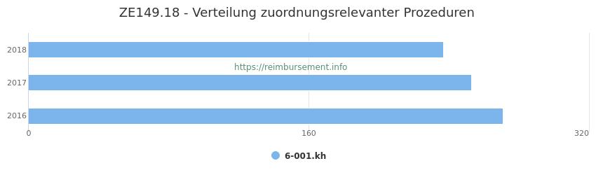 ZE149.18 Verteilung und Anzahl der zuordnungsrelevanten Prozeduren (OPS Codes) zum Zusatzentgelt (ZE) pro Jahr