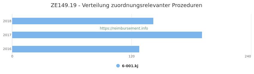 ZE149.19 Verteilung und Anzahl der zuordnungsrelevanten Prozeduren (OPS Codes) zum Zusatzentgelt (ZE) pro Jahr