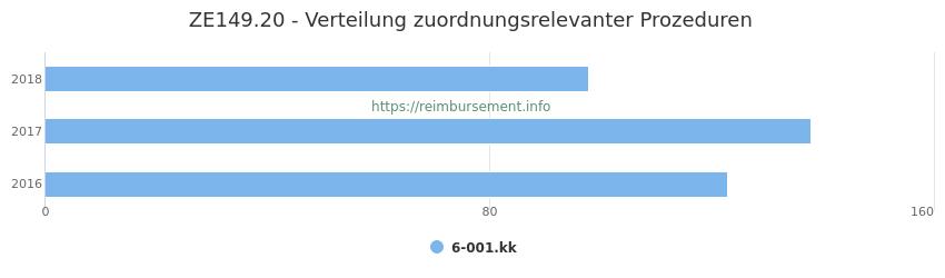 ZE149.20 Verteilung und Anzahl der zuordnungsrelevanten Prozeduren (OPS Codes) zum Zusatzentgelt (ZE) pro Jahr