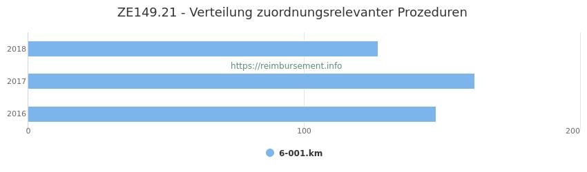 ZE149.21 Verteilung und Anzahl der zuordnungsrelevanten Prozeduren (OPS Codes) zum Zusatzentgelt (ZE) pro Jahr
