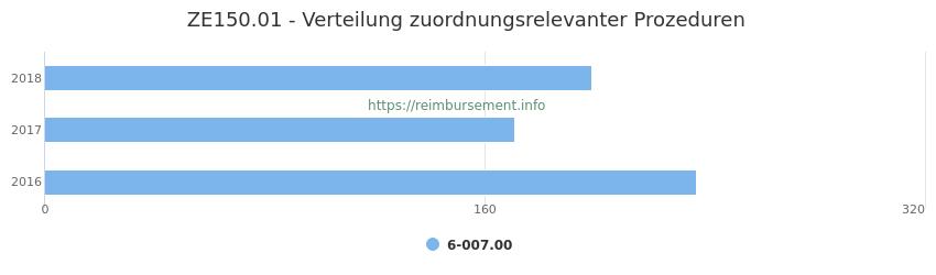 ZE150.01 Verteilung und Anzahl der zuordnungsrelevanten Prozeduren (OPS Codes) zum Zusatzentgelt (ZE) pro Jahr