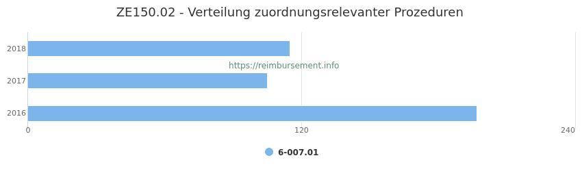 ZE150.02 Verteilung und Anzahl der zuordnungsrelevanten Prozeduren (OPS Codes) zum Zusatzentgelt (ZE) pro Jahr