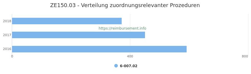 ZE150.03 Verteilung und Anzahl der zuordnungsrelevanten Prozeduren (OPS Codes) zum Zusatzentgelt (ZE) pro Jahr