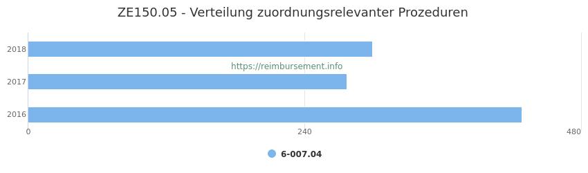 ZE150.05 Verteilung und Anzahl der zuordnungsrelevanten Prozeduren (OPS Codes) zum Zusatzentgelt (ZE) pro Jahr