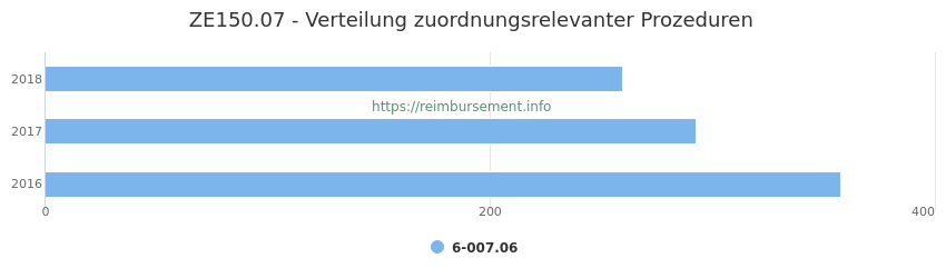 ZE150.07 Verteilung und Anzahl der zuordnungsrelevanten Prozeduren (OPS Codes) zum Zusatzentgelt (ZE) pro Jahr