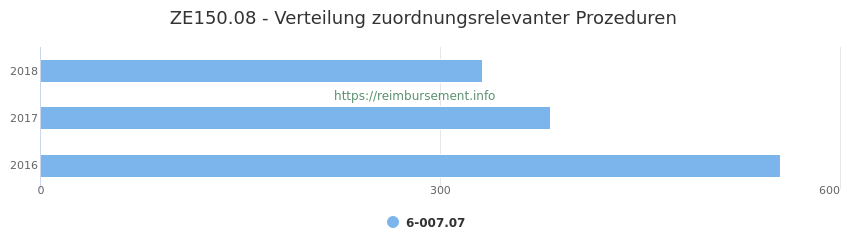 ZE150.08 Verteilung und Anzahl der zuordnungsrelevanten Prozeduren (OPS Codes) zum Zusatzentgelt (ZE) pro Jahr