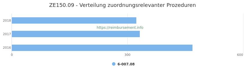 ZE150.09 Verteilung und Anzahl der zuordnungsrelevanten Prozeduren (OPS Codes) zum Zusatzentgelt (ZE) pro Jahr