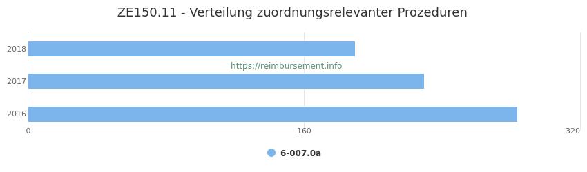 ZE150.11 Verteilung und Anzahl der zuordnungsrelevanten Prozeduren (OPS Codes) zum Zusatzentgelt (ZE) pro Jahr