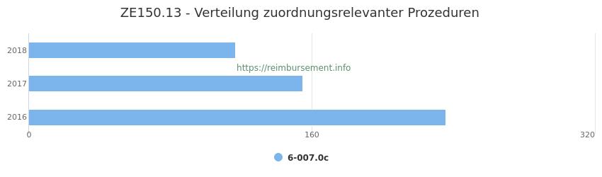 ZE150.13 Verteilung und Anzahl der zuordnungsrelevanten Prozeduren (OPS Codes) zum Zusatzentgelt (ZE) pro Jahr