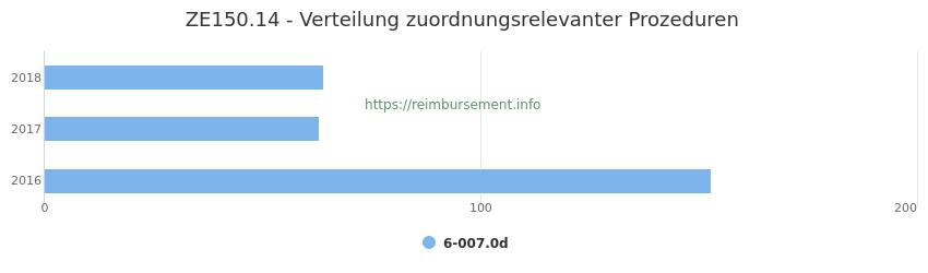 ZE150.14 Verteilung und Anzahl der zuordnungsrelevanten Prozeduren (OPS Codes) zum Zusatzentgelt (ZE) pro Jahr