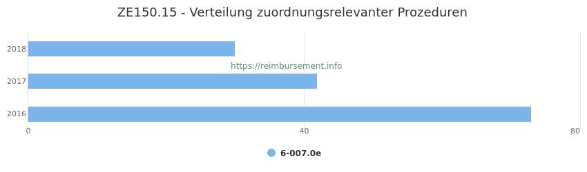 ZE150.15 Verteilung und Anzahl der zuordnungsrelevanten Prozeduren (OPS Codes) zum Zusatzentgelt (ZE) pro Jahr