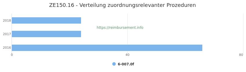 ZE150.16 Verteilung und Anzahl der zuordnungsrelevanten Prozeduren (OPS Codes) zum Zusatzentgelt (ZE) pro Jahr