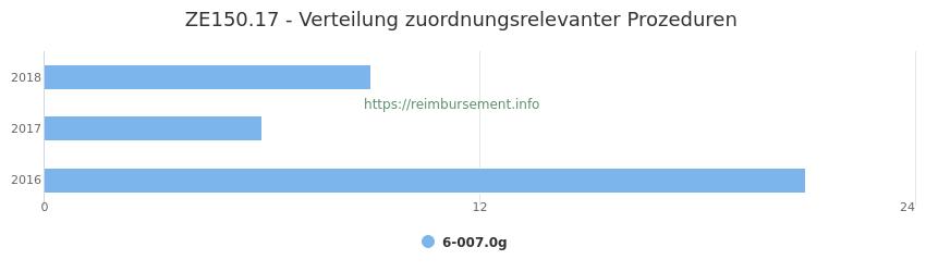 ZE150.17 Verteilung und Anzahl der zuordnungsrelevanten Prozeduren (OPS Codes) zum Zusatzentgelt (ZE) pro Jahr