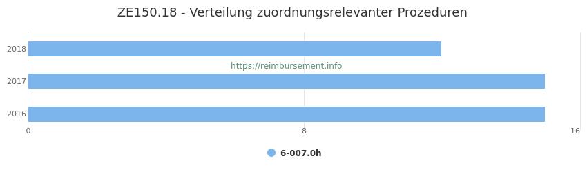ZE150.18 Verteilung und Anzahl der zuordnungsrelevanten Prozeduren (OPS Codes) zum Zusatzentgelt (ZE) pro Jahr