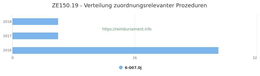 ZE150.19 Verteilung und Anzahl der zuordnungsrelevanten Prozeduren (OPS Codes) zum Zusatzentgelt (ZE) pro Jahr