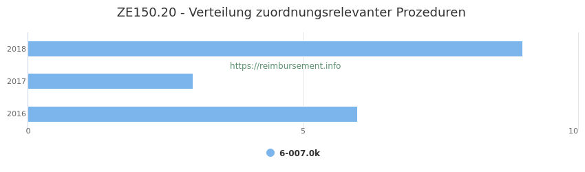 ZE150.20 Verteilung und Anzahl der zuordnungsrelevanten Prozeduren (OPS Codes) zum Zusatzentgelt (ZE) pro Jahr