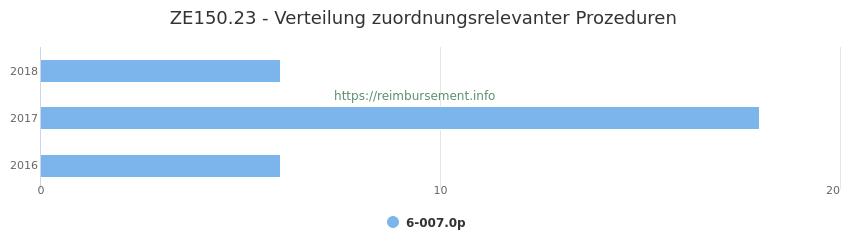 ZE150.23 Verteilung und Anzahl der zuordnungsrelevanten Prozeduren (OPS Codes) zum Zusatzentgelt (ZE) pro Jahr