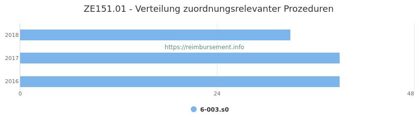 ZE151.01 Verteilung und Anzahl der zuordnungsrelevanten Prozeduren (OPS Codes) zum Zusatzentgelt (ZE) pro Jahr
