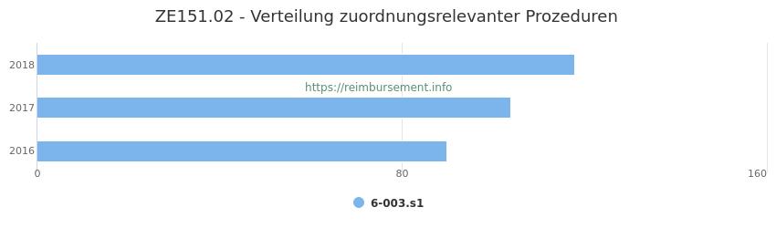 ZE151.02 Verteilung und Anzahl der zuordnungsrelevanten Prozeduren (OPS Codes) zum Zusatzentgelt (ZE) pro Jahr