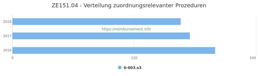 ZE151.04 Verteilung und Anzahl der zuordnungsrelevanten Prozeduren (OPS Codes) zum Zusatzentgelt (ZE) pro Jahr