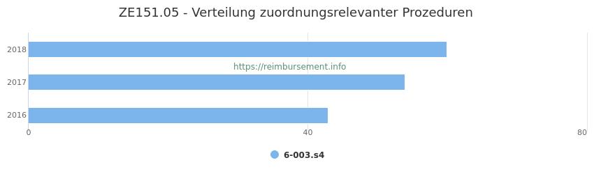 ZE151.05 Verteilung und Anzahl der zuordnungsrelevanten Prozeduren (OPS Codes) zum Zusatzentgelt (ZE) pro Jahr