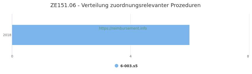 ZE151.06 Verteilung und Anzahl der zuordnungsrelevanten Prozeduren (OPS Codes) zum Zusatzentgelt (ZE) pro Jahr