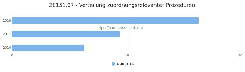 ZE151.07 Verteilung und Anzahl der zuordnungsrelevanten Prozeduren (OPS Codes) zum Zusatzentgelt (ZE) pro Jahr
