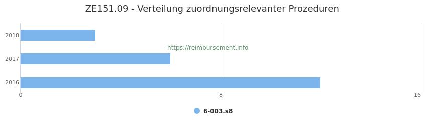 ZE151.09 Verteilung und Anzahl der zuordnungsrelevanten Prozeduren (OPS Codes) zum Zusatzentgelt (ZE) pro Jahr