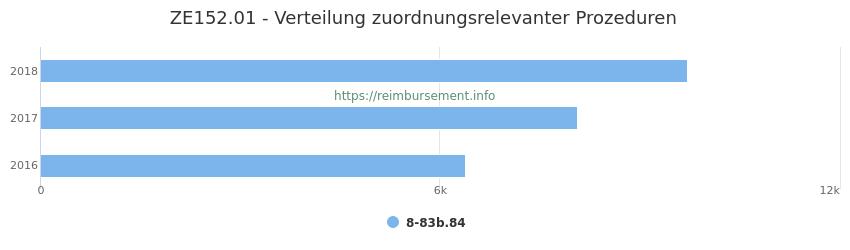 ZE152.01 Verteilung und Anzahl der zuordnungsrelevanten Prozeduren (OPS Codes) zum Zusatzentgelt (ZE) pro Jahr