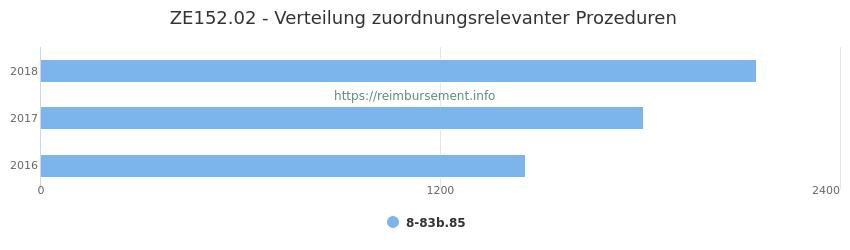 ZE152.02 Verteilung und Anzahl der zuordnungsrelevanten Prozeduren (OPS Codes) zum Zusatzentgelt (ZE) pro Jahr