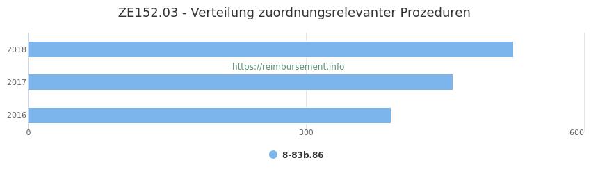 ZE152.03 Verteilung und Anzahl der zuordnungsrelevanten Prozeduren (OPS Codes) zum Zusatzentgelt (ZE) pro Jahr