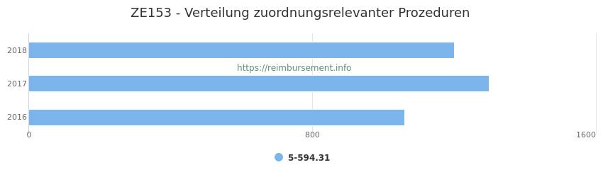 ZE153 Verteilung und Anzahl der zuordnungsrelevanten Prozeduren (OPS Codes) zum Zusatzentgelt (ZE) pro Jahr