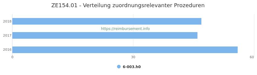ZE154.01 Verteilung und Anzahl der zuordnungsrelevanten Prozeduren (OPS Codes) zum Zusatzentgelt (ZE) pro Jahr