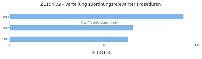 ZE154.02 Verteilung und Anzahl der zuordnungsrelevanten Prozeduren (OPS Codes) zum Zusatzentgelt (ZE) pro Jahr