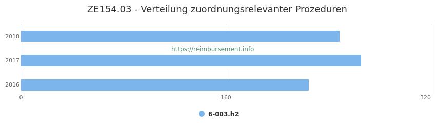 ZE154.03 Verteilung und Anzahl der zuordnungsrelevanten Prozeduren (OPS Codes) zum Zusatzentgelt (ZE) pro Jahr