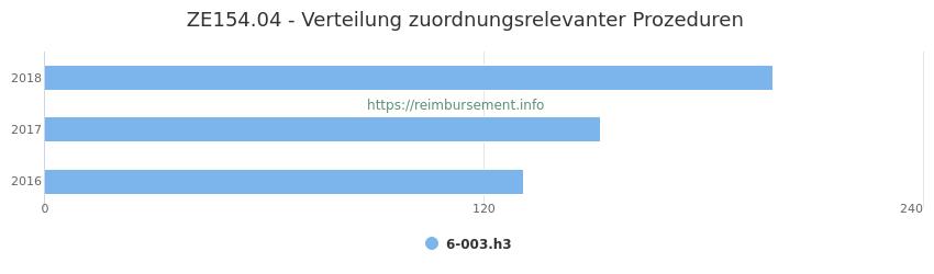 ZE154.04 Verteilung und Anzahl der zuordnungsrelevanten Prozeduren (OPS Codes) zum Zusatzentgelt (ZE) pro Jahr