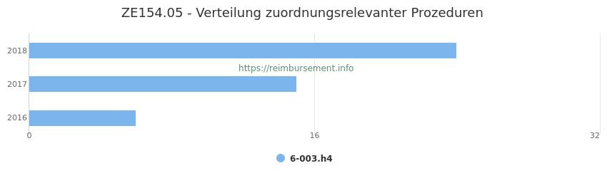 ZE154.05 Verteilung und Anzahl der zuordnungsrelevanten Prozeduren (OPS Codes) zum Zusatzentgelt (ZE) pro Jahr