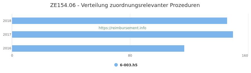 ZE154.06 Verteilung und Anzahl der zuordnungsrelevanten Prozeduren (OPS Codes) zum Zusatzentgelt (ZE) pro Jahr