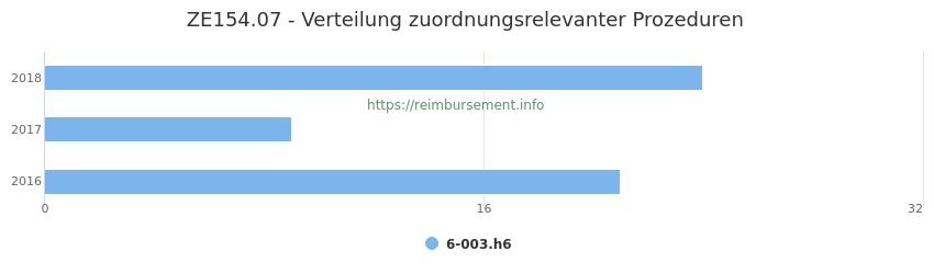 ZE154.07 Verteilung und Anzahl der zuordnungsrelevanten Prozeduren (OPS Codes) zum Zusatzentgelt (ZE) pro Jahr