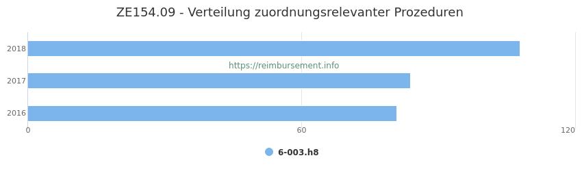 ZE154.09 Verteilung und Anzahl der zuordnungsrelevanten Prozeduren (OPS Codes) zum Zusatzentgelt (ZE) pro Jahr