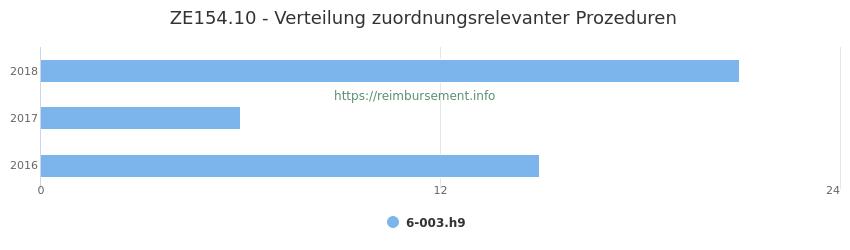 ZE154.10 Verteilung und Anzahl der zuordnungsrelevanten Prozeduren (OPS Codes) zum Zusatzentgelt (ZE) pro Jahr