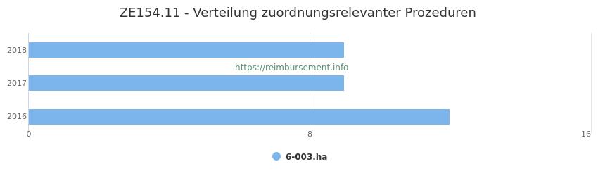 ZE154.11 Verteilung und Anzahl der zuordnungsrelevanten Prozeduren (OPS Codes) zum Zusatzentgelt (ZE) pro Jahr