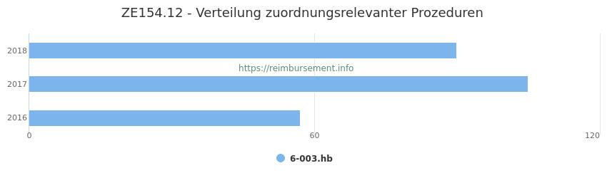 ZE154.12 Verteilung und Anzahl der zuordnungsrelevanten Prozeduren (OPS Codes) zum Zusatzentgelt (ZE) pro Jahr