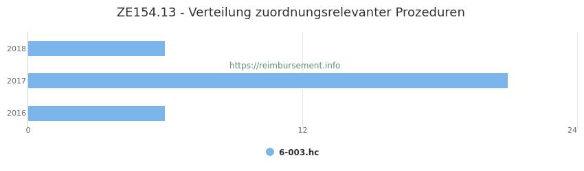 ZE154.13 Verteilung und Anzahl der zuordnungsrelevanten Prozeduren (OPS Codes) zum Zusatzentgelt (ZE) pro Jahr