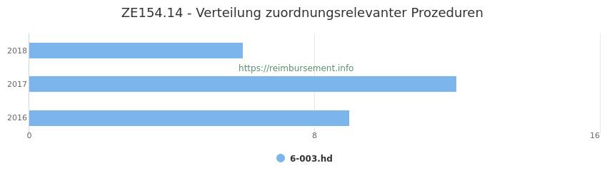 ZE154.14 Verteilung und Anzahl der zuordnungsrelevanten Prozeduren (OPS Codes) zum Zusatzentgelt (ZE) pro Jahr